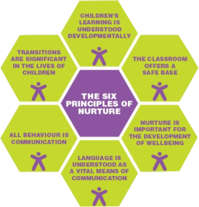 The six principles of nurture